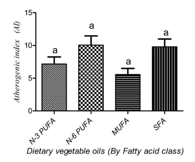 Mean values of AI (A), PI (B), H:H (C), TI (D), n-3/n-6 (E) AND n-6/n-3 (F) of fish fed diets with 100% Vegetable oils with different classes of vegetable oils